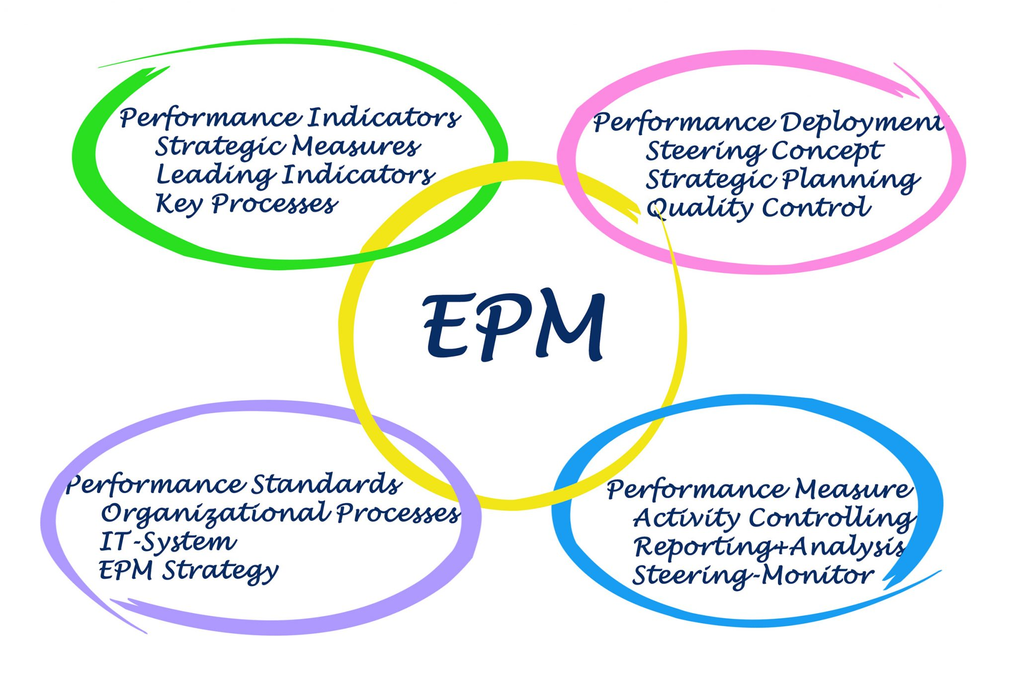 The Foundation of Quality EPM Software – Data Integration and Analysis